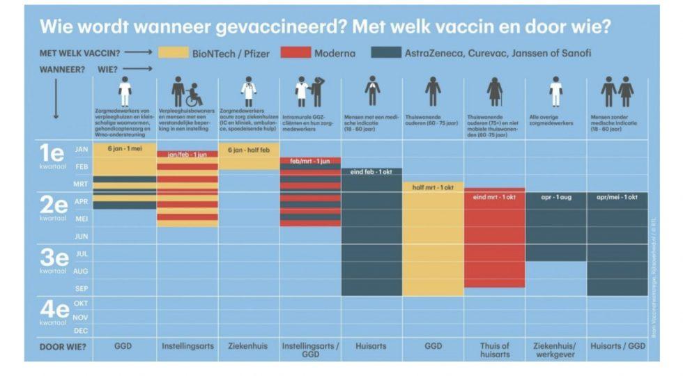 Vaccinatieschema Nog Onduidelijk