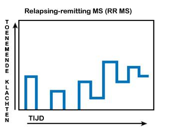 Verloop Relapsing-remitting MS in grafiek