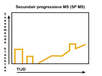 Verloop Secundair Progressieve MS in grafiek