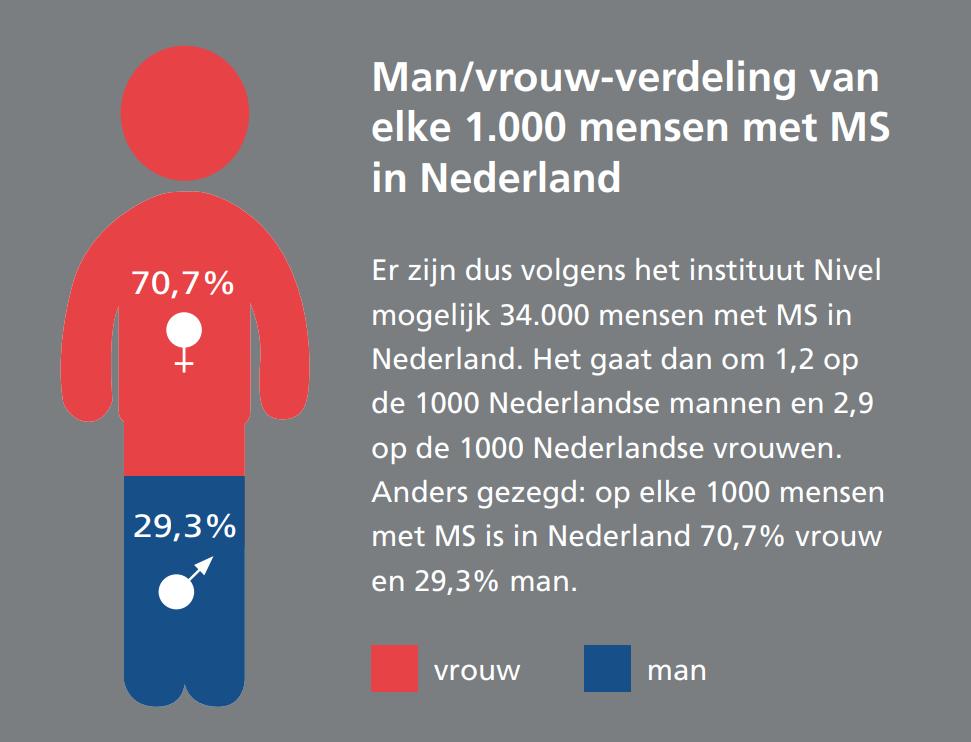man/vrouw-verdeling van elke 1000 mensen met MS in NL