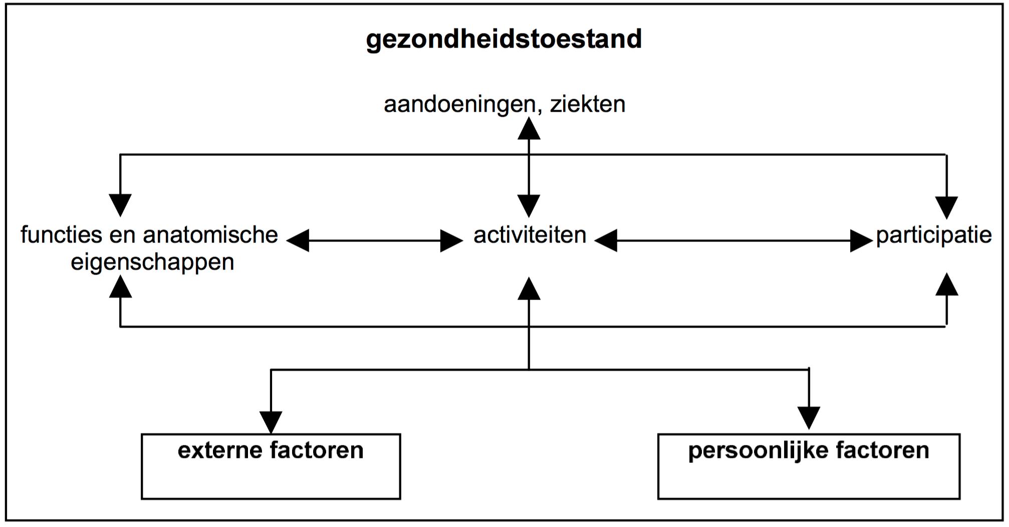210330-MSzien-1-Webinar spasticiteit-schema