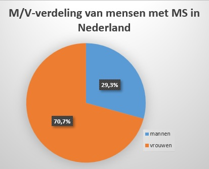 niet twéé keer zoveel vrouwen met MS zijn als mannen, maar bijna drie keer.